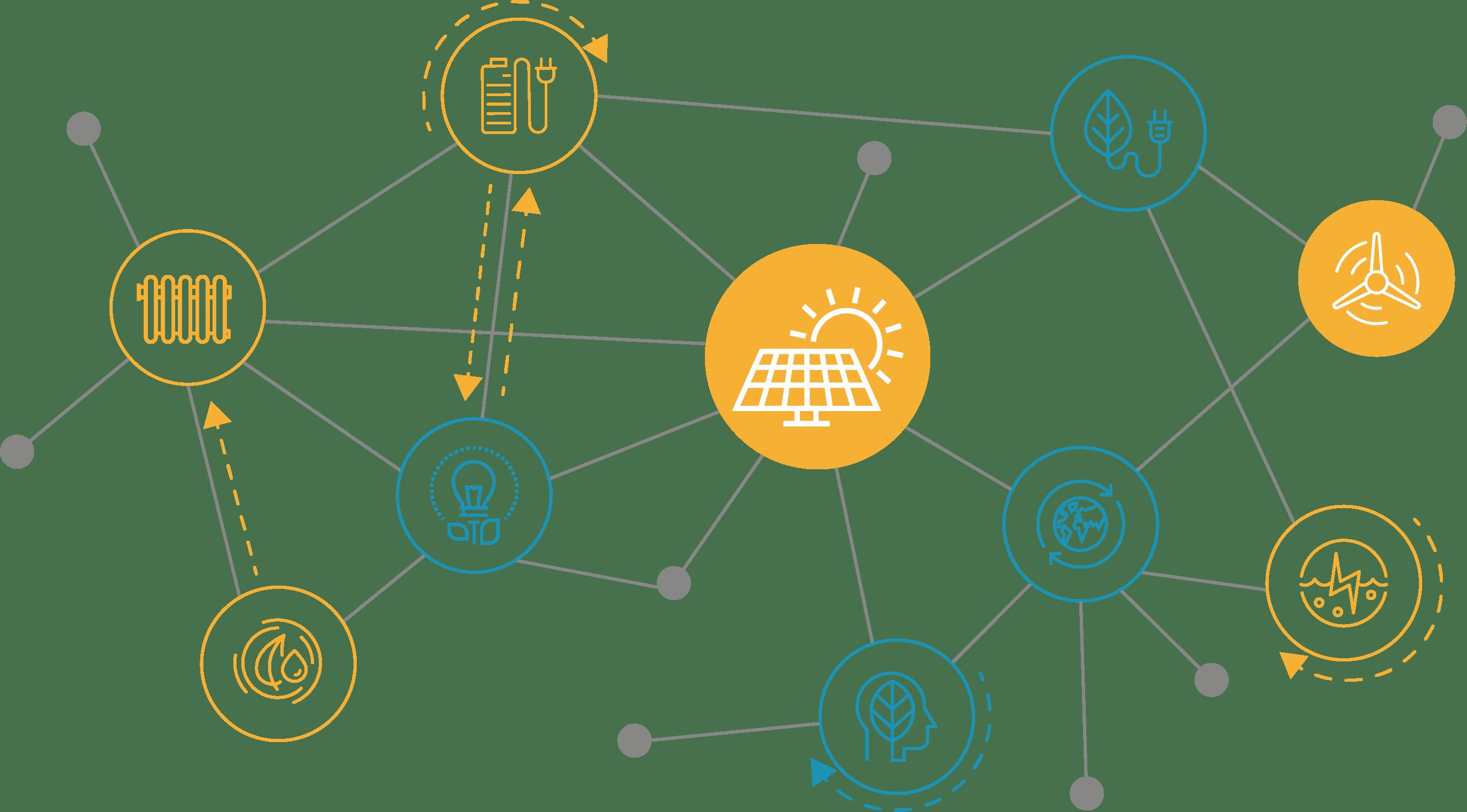 Sektorkopplung - einfach erklärt von iTerra energy solutions